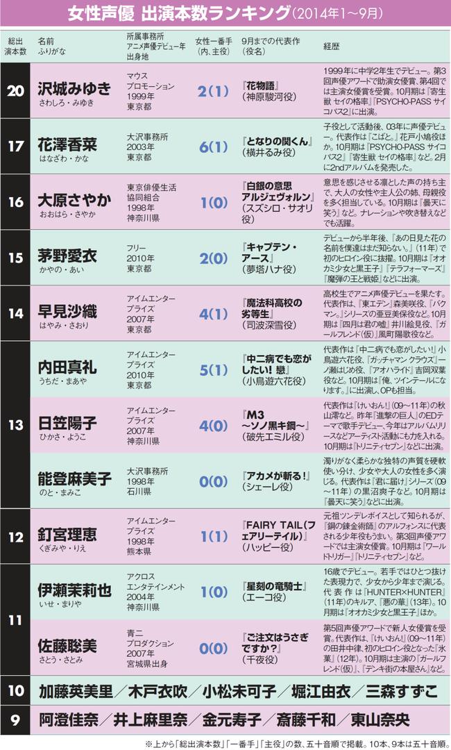 沢城みゆき 花澤香菜に関連した画像-03