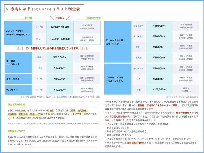 絵師 イラストレーター 料金表に関連した画像-02