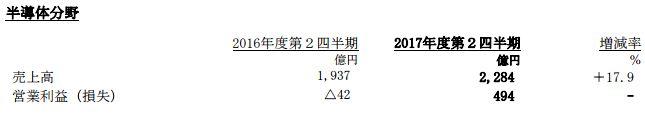 ソニー 決算 PS4 FGO 営業利益 売上高に関連した画像-08