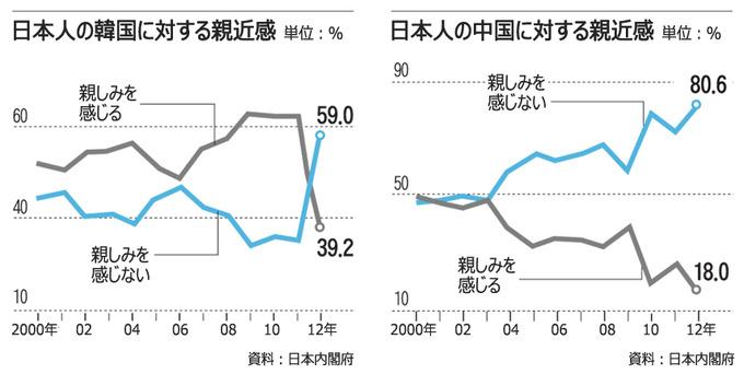 日本人の反韓・反中感情、過去最悪の水準に