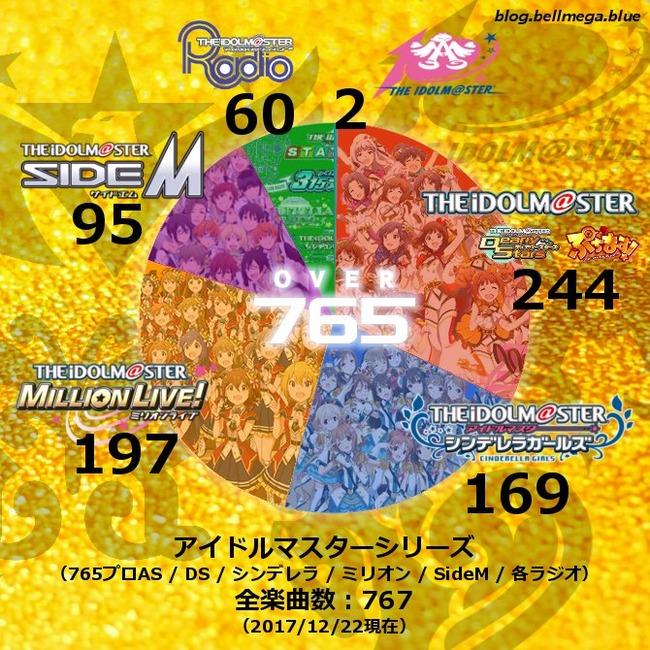アイドルマスター アイマス 楽曲数 765 765曲に関連した画像-02