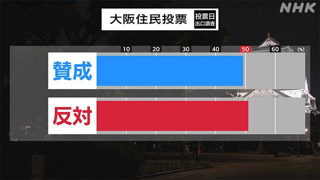 大阪都構想 賛否 賛成 反対 結果 住民投票に関連した画像-03