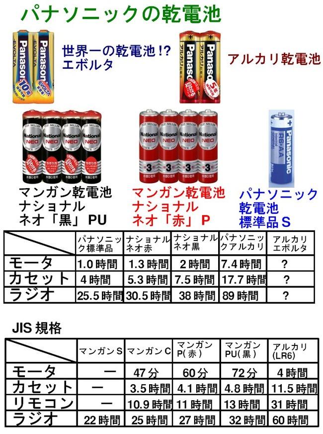 電池 マンガン アルカリに関連した画像-03