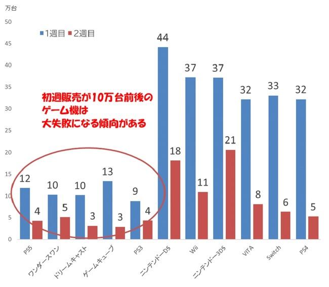 アナリスト PS5 売上 ワンダースワン ドリームキャスト 安田秀樹 エース証券に関連した画像-03
