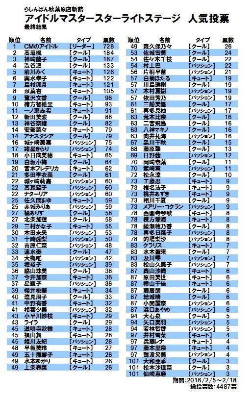 アイドルマスター シンデレラガールズ デレステ CM アイドル ランキング 高垣楓 神崎蘭子に関連した画像-03