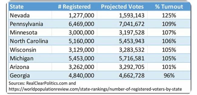 アメリカ大統領選挙 トランプ大統領 バイデン 不正 郵便投票 投票用紙 投票率に関連した画像-02