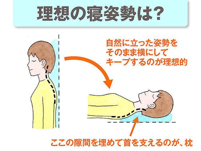枕 首 肩 疲れ NGに関連した画像-04