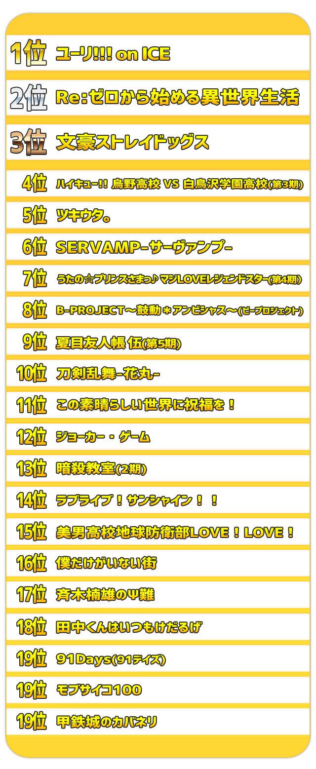 アニメ ランキング ユーリ リゼロに関連した画像-03