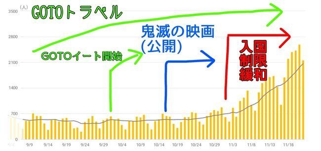 小池百合子 東京都 飲食 カラオケ 時短営業 不要不急の外出 自粛に関連した画像-04