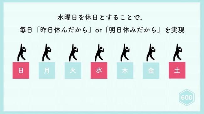 『水土日』が休みの週休三日制の企業が最高すぎると話題に!!