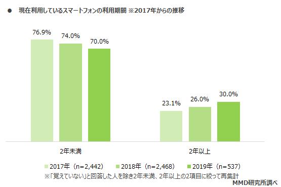 スマホ2年以上利用増加に関連した画像-04
