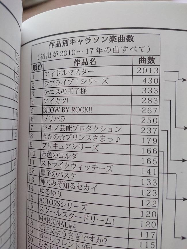 キャラソン キャラクターソング アニメ アイドルマスター アニソンに関連した画像-03