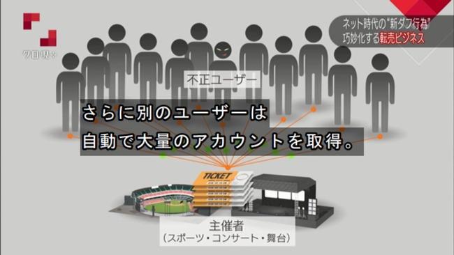 転売ヤー チケットキャンプ 転売屋 クロ現 クローズアップ現代+ NHKに関連した画像-16