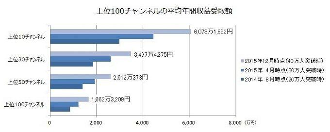 ニコニコチャンネル ニコニコ動画 有料会員 登録者 グッズ チケット 販売に関連した画像-04