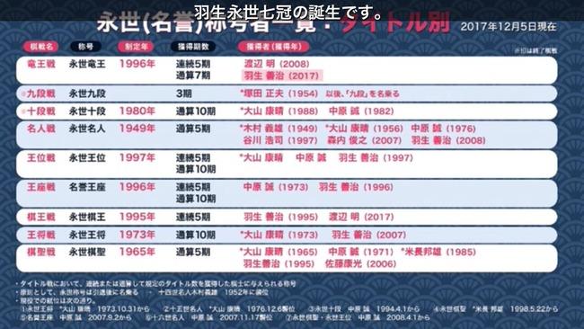 将棋 羽生善治 棋聖 史上初 前人未到 永世七冠に関連した画像-06