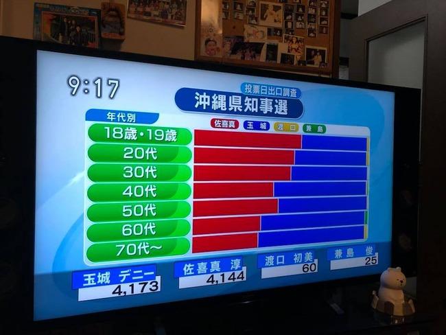 沖縄 県知事 選挙 出口調査 若者 高齢者 老害に関連した画像-02