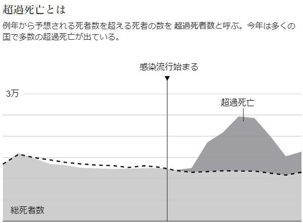 新型コロナ 超過死亡率 世界各国 日本 比較に関連した画像-03