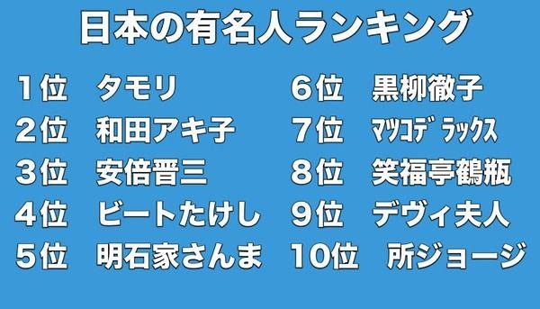 日本一 有名 タモリ 和田アキ子 安倍晋三 ビートたけし 明石家さんまに関連した画像-03