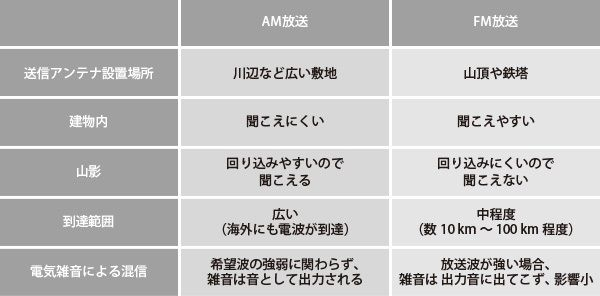 民放連 AMラジオ廃止 要請に関連した画像-03