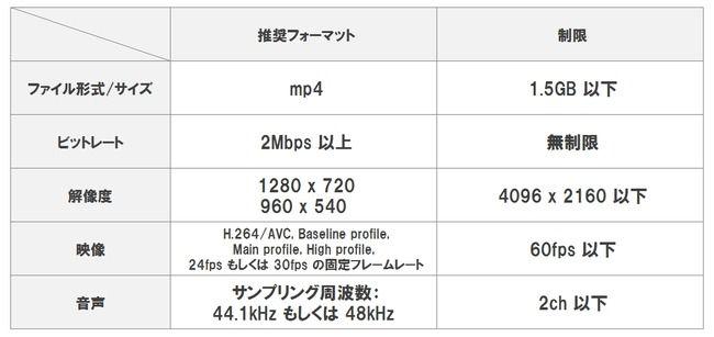ニコニコ動画 ニコ動 1.5GB 投稿 サイズ 動画 圧縮 サービス 検証に関連した画像-03