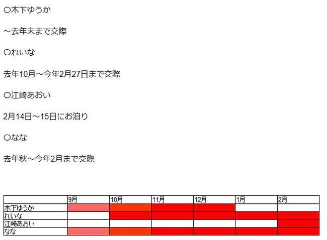 はじめしゃちょー 炎上 三股 四股 ユーチューバー 元カノ に関連した画像-04