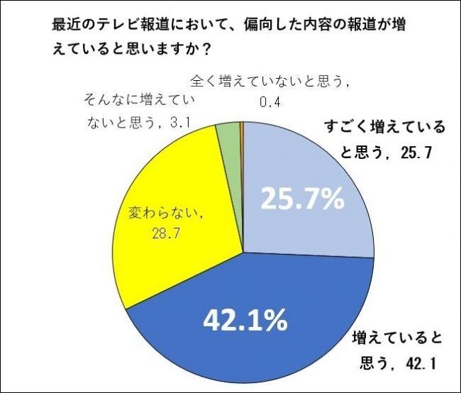 テレビ 偏向報道 増えた 視聴者 アンケートに関連した画像-03