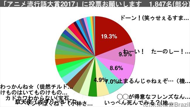 アニメ流行語出来レースに関連した画像-04