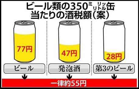 ビール 発泡酒 表示 名称 悔しさに関連した画像-01