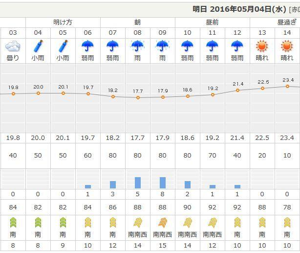 ゴールデンウィーク GW 強風 豪雨 屋外 イベント 中止 に関連した画像-02