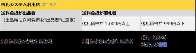 ヤフオク 手数料 改定に関連した画像-03