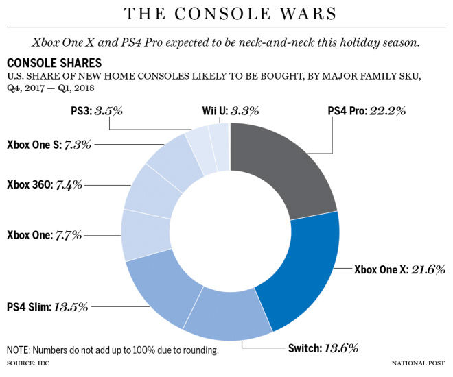 PS4 XboxOne 年末商戦に関連した画像-03