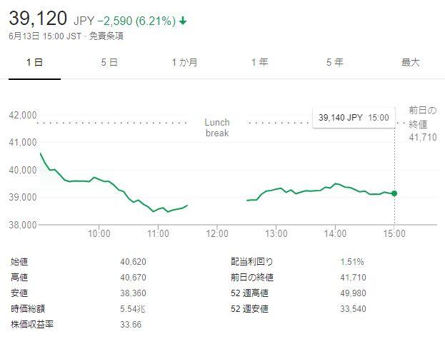 任天堂 株価 急落 投資家 株主に関連した画像-03