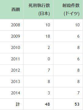日本 死刑 海外 ヨーロッパ 犯人 射殺 検証 調査に関連した画像-03