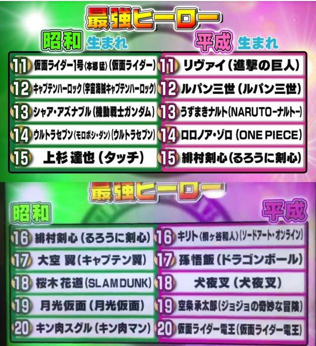 フジテレビ アニメ ヒーロー ヒロイン ランキング 出来レース 番宣に関連した画像-03