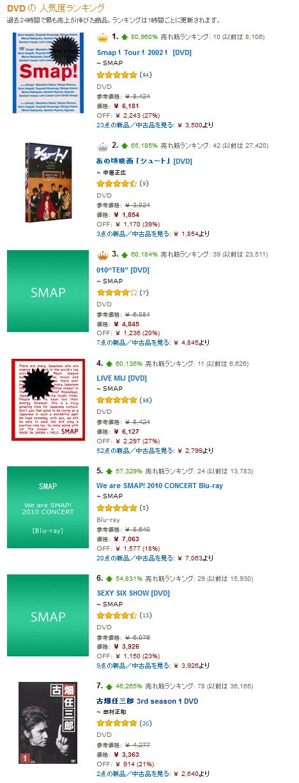 SMAP 解散 DVD 爆売れ 古畑任三郎 シュート Amazon ランキングに関連した画像-03