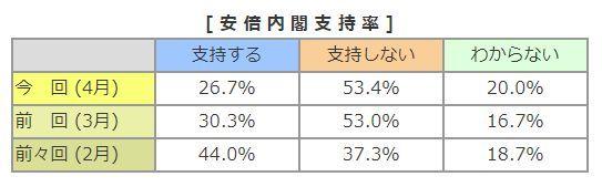 安倍内閣 支持率 世論調査に関連した画像-02