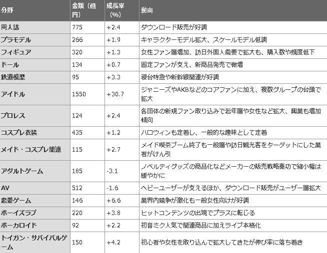 オタク 消費額 アイドルオタク ボーカロイドに関連した画像-03