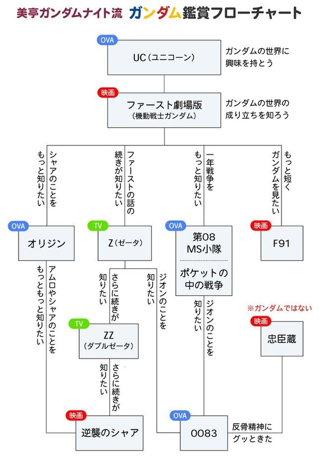 ガンダム ユニコーン マニア フローチャートに関連した画像-02