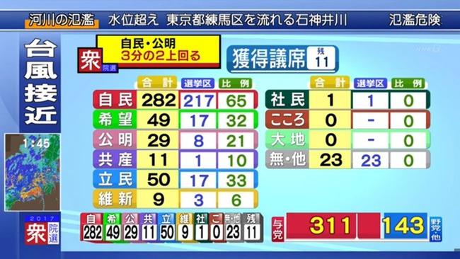 衆院選 選挙 自民党 与党 公明党 3分の2 憲法改正に関連した画像-02