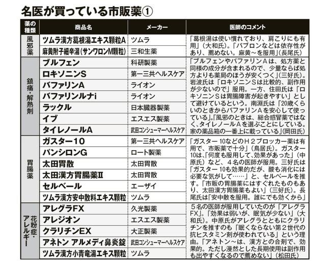 名医 市販薬 リスト 週刊現代に関連した画像-03