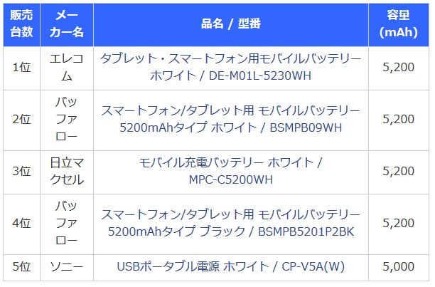 ポケモノミクス ポケモンGO ポケモン モバイルバッテリー 経済効果 6倍 前年比 爆売れ スマホ 買い替え 特需に関連した画像-04