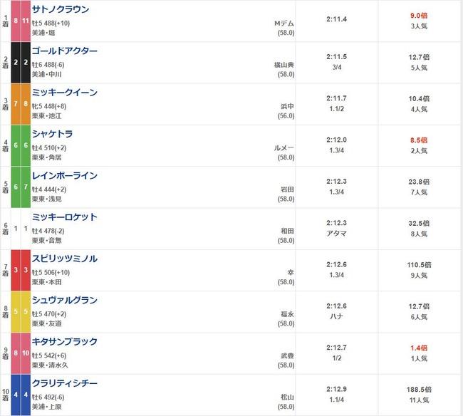 ヒカル ユーチューバー 馬券 結果 1000万円 競馬 宝塚記念 キタサンブラックに関連した画像-06