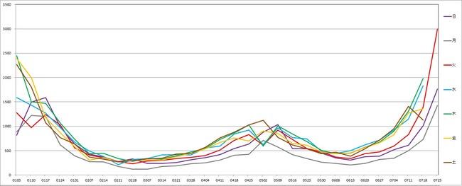 東京都 新型コロナ 感染者数 過去最高 3000人 1日に関連した画像-02