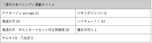 ジャンプ コミックス 単行本 発売日 延期 鬼滅の刃に関連した画像-03