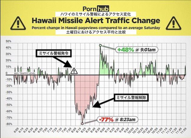 ハワイ ミサイル アダルトサイト 誤報に関連した画像-03