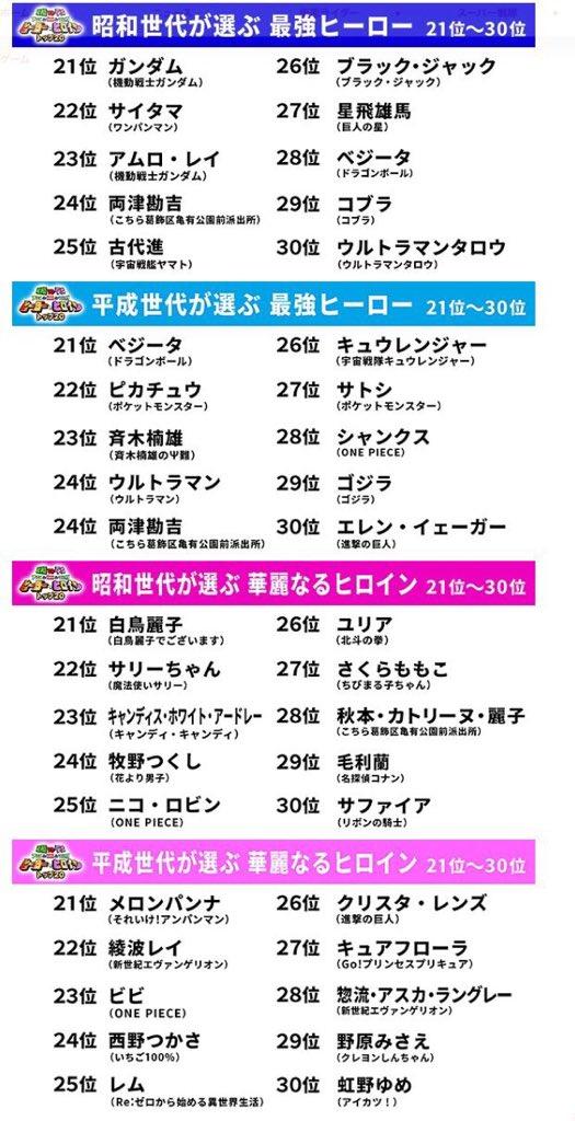 フジテレビ アニメ ヒーロー ヒロイン ランキング 出来レース 番宣に関連した画像-06