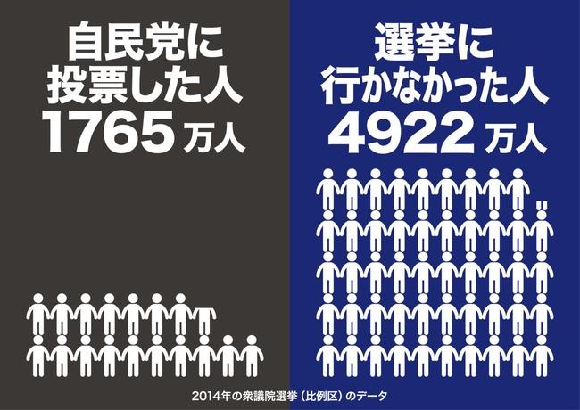 投票 選挙 自民党 野党 与党に関連した画像-02