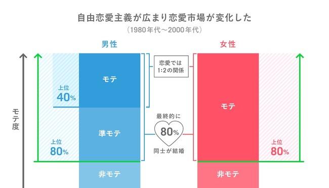 モテ 非モテ 恋愛に関連した画像-04