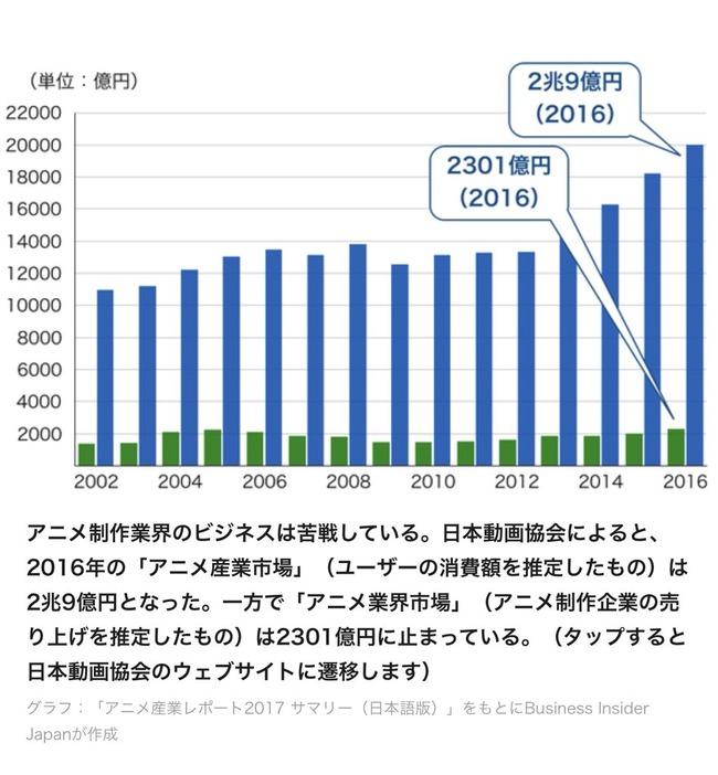 オタク アニメ 制作会社 賃金 お金に関連した画像-02