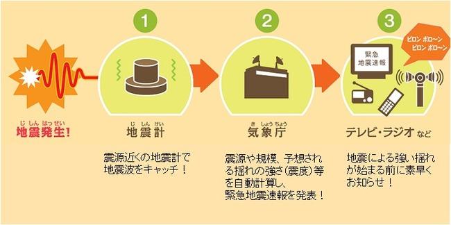 緊急地震速報 訓練に関連した画像-01